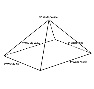 The five worlds diagram